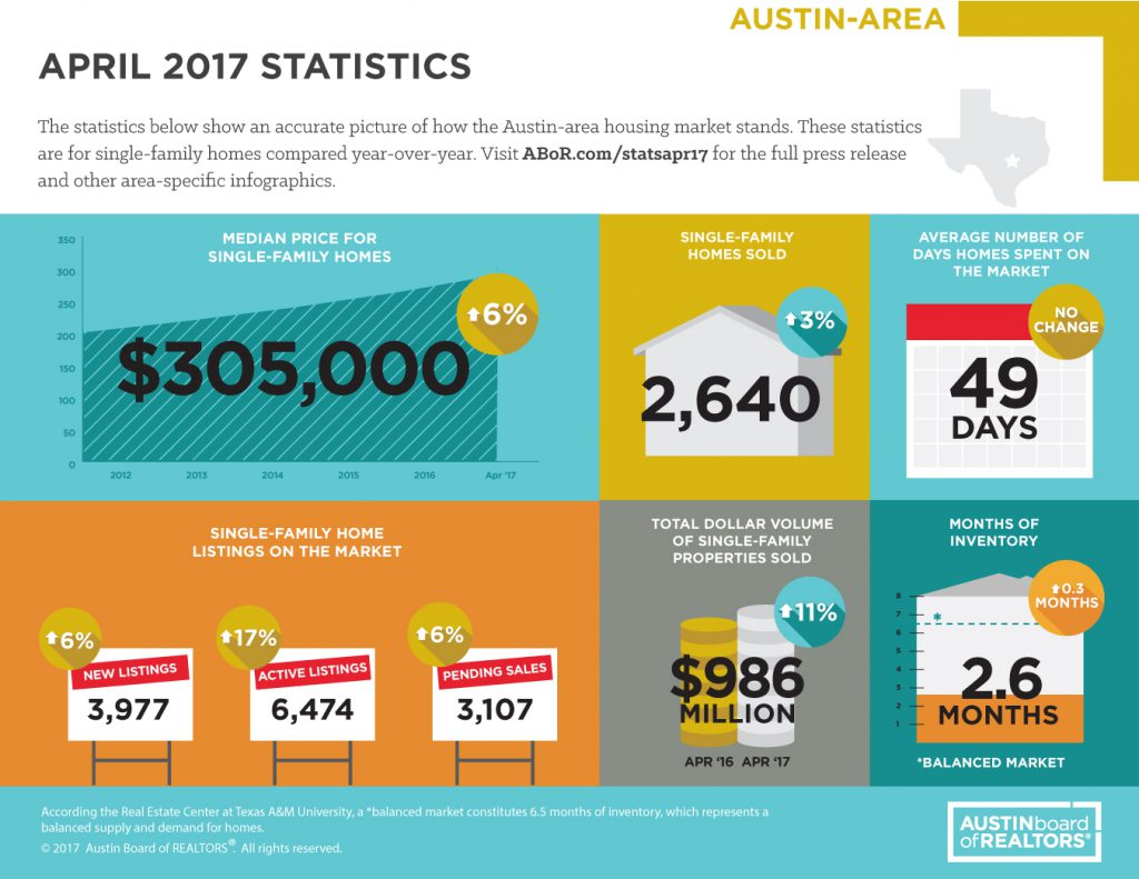 Single-family home sales increase across Central Texas region in April 2017